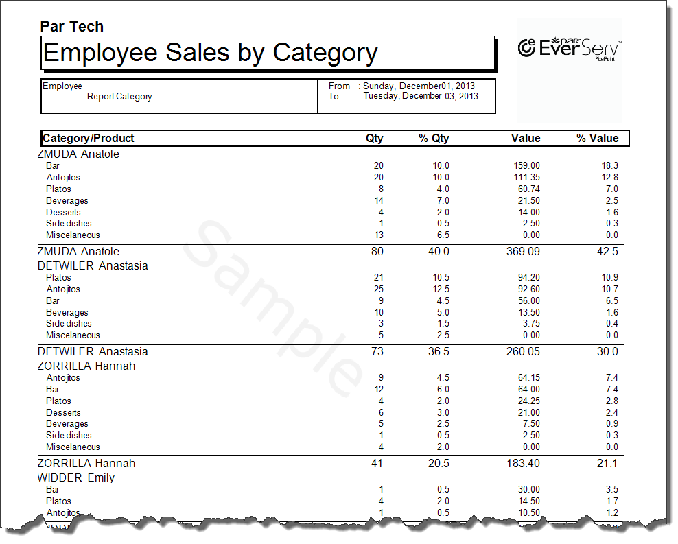 Employee Sales By Category summary report