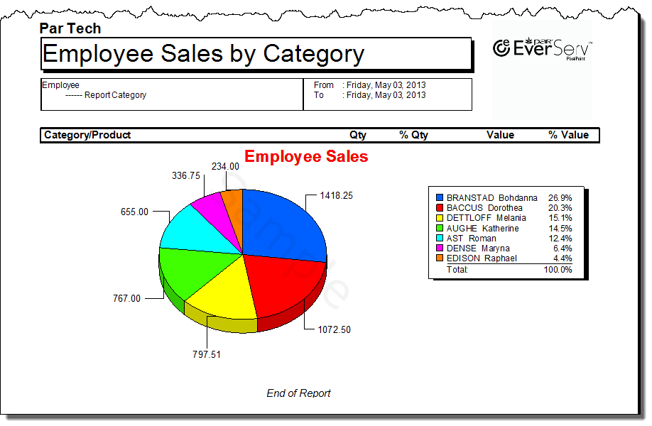 EmployeeSalesByCategoryG_2