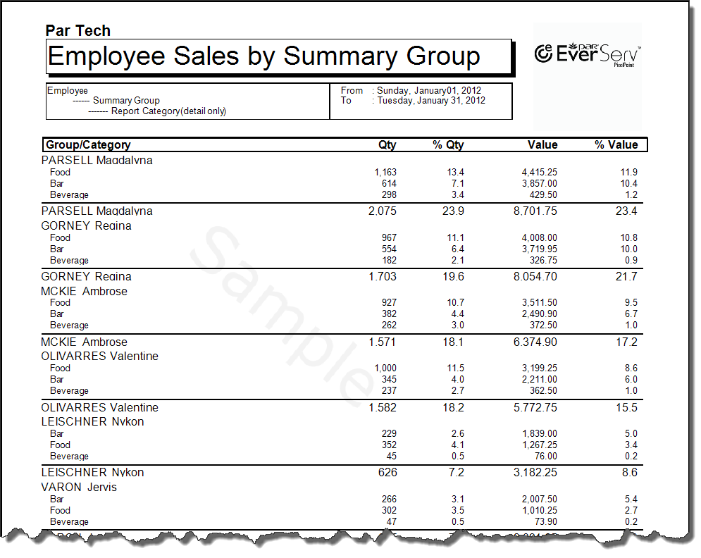 Employee Sales By Summary Group Summary
