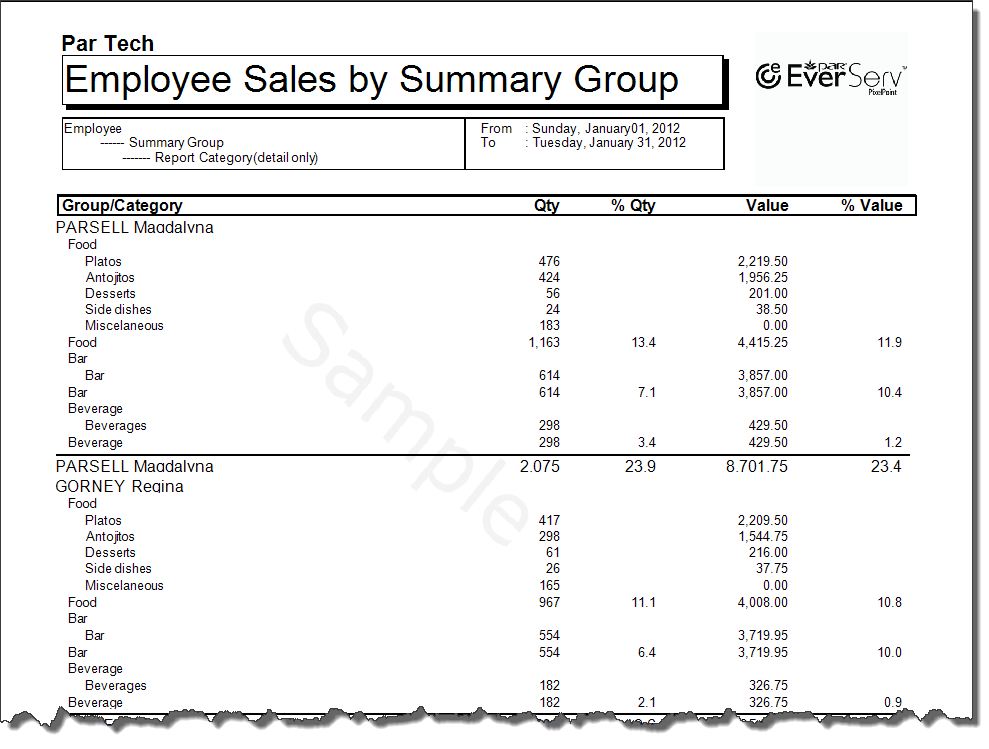 Employee Sales By Summary Group Detailed