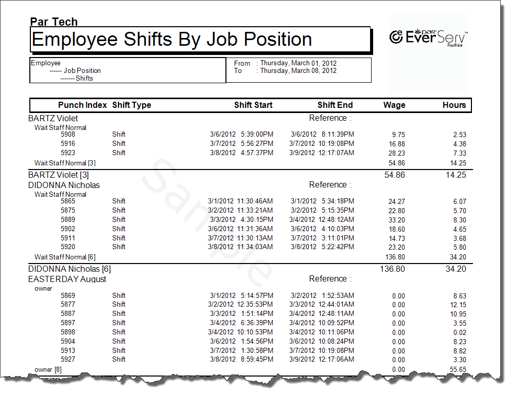 Employee Shifts By Job Position Detailed