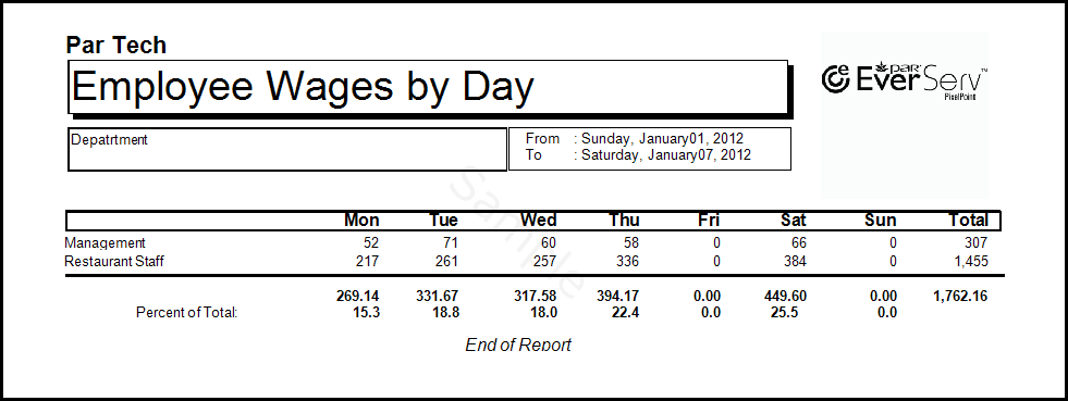 Employee Wages By Day Of Week
