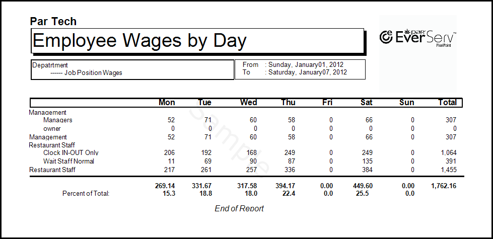 Employee Wages By Day Of Week Detailed