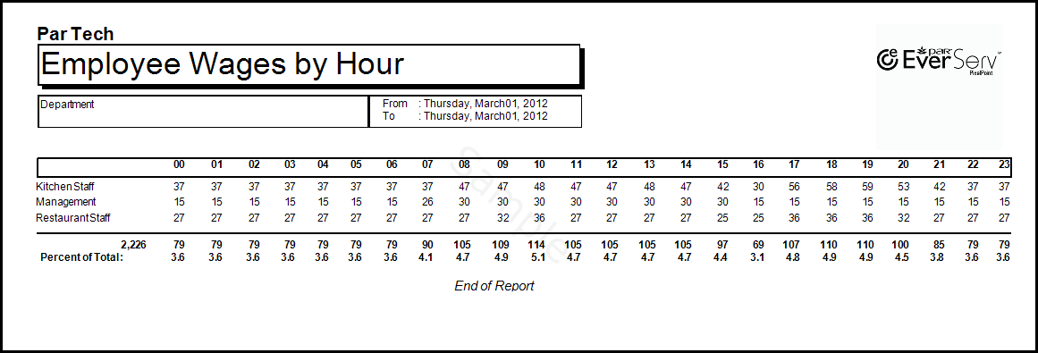 Employee Wages By Hour