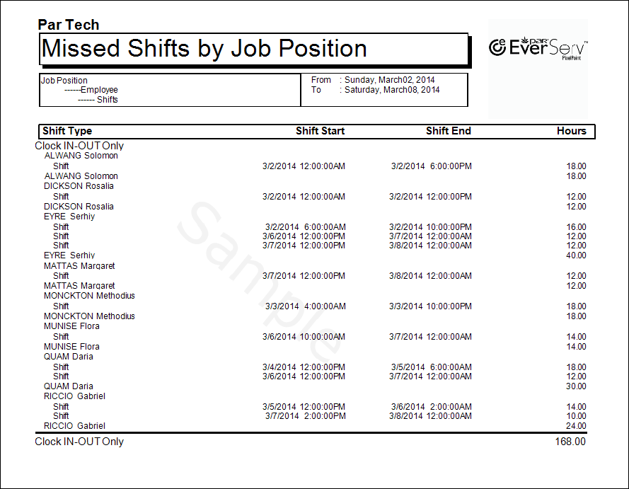 Missed Shifts By Job Position