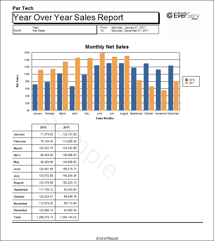 MonthlySalesYearOverYea_Detailed