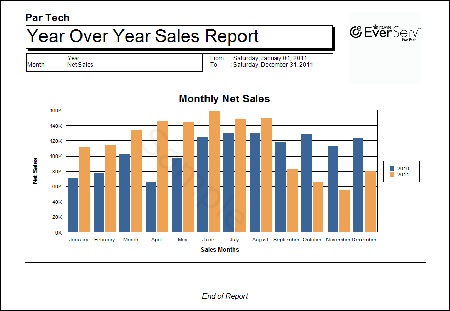 how to create a month over month chart in excel
