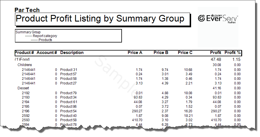 Product Listings By Profit