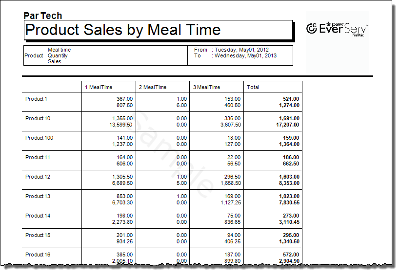 Product Sales By MealTime