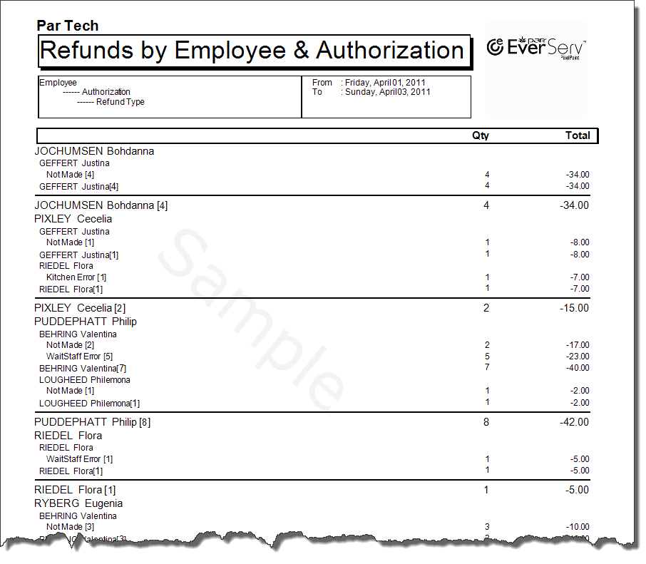 RefundVoid By Employee By Who Authorize