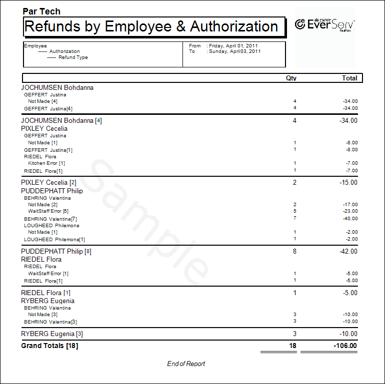 RefundVoid By Employee By Who Authorize Detailed