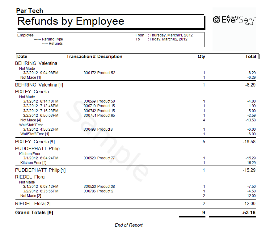 RefundVoid By Employee Detailed