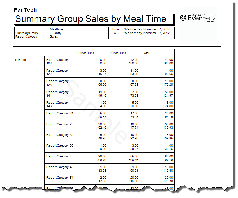Sales By Group By Meal Time-1