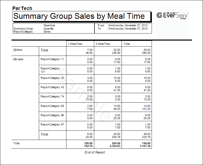 Sales By Group By Meal Time-3