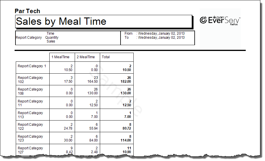Sales By MealTime-1