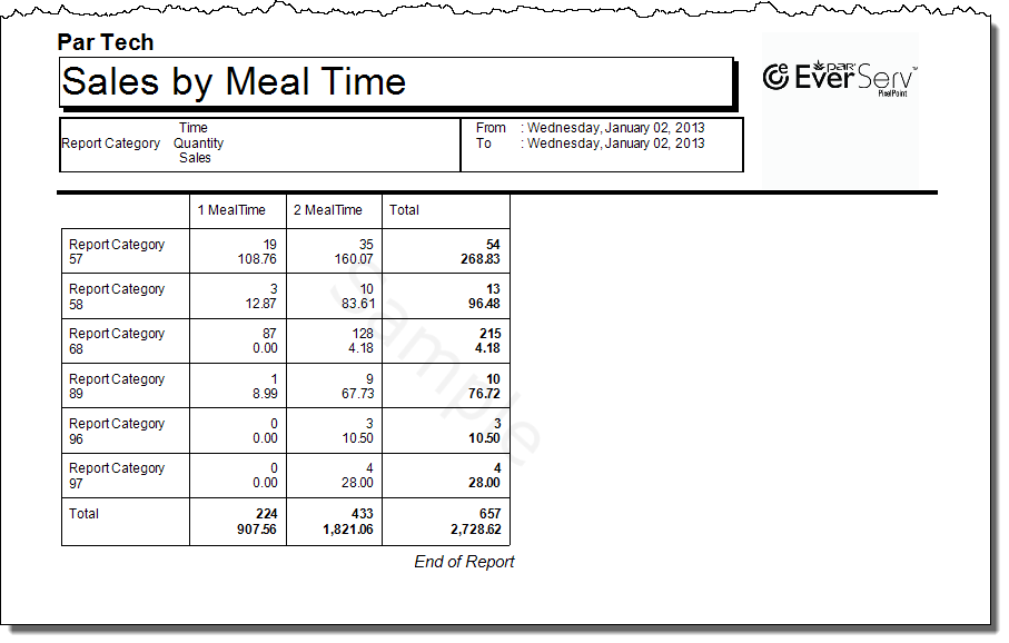 Sales By MealTime-2