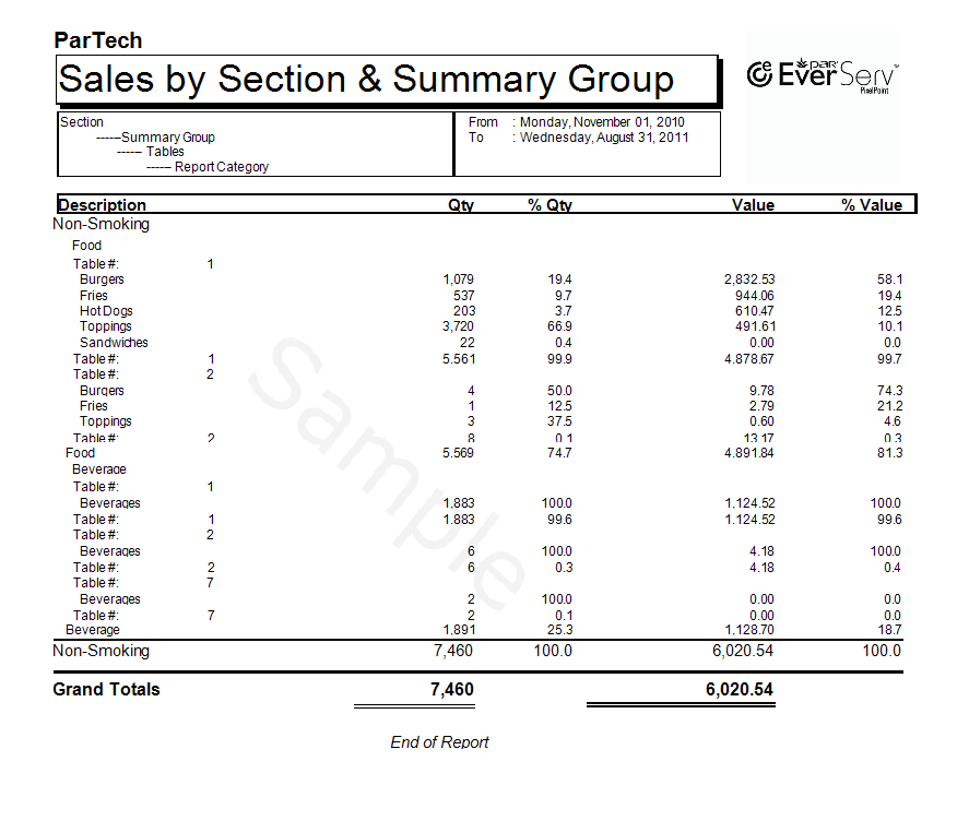 Sales By Sections By Summary Group Detailed