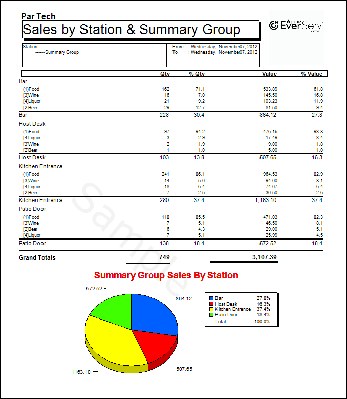 Sales  by Station by Summary Group