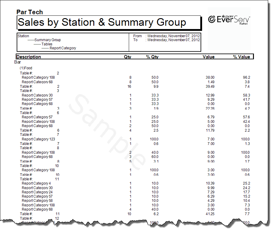 Sales  by Station by Summary Group Detailed-1