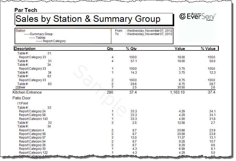 Sales  by Station by Summary Group Detailed-3