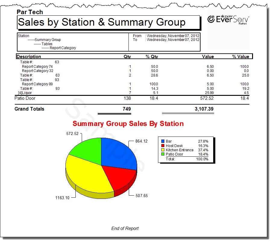 Sales  by Station by Summary Group Detailed-4