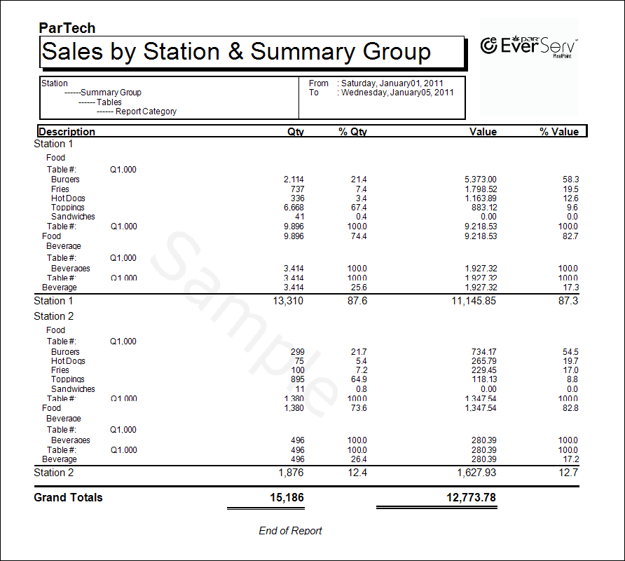 Sales By Station By Summary Group Detailed