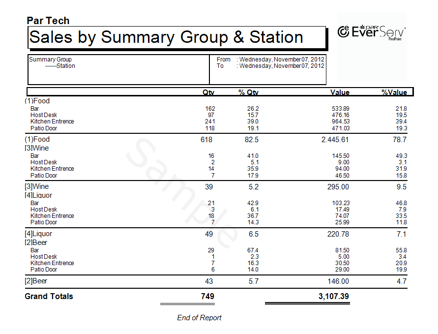 Sales By Summary Group By Station