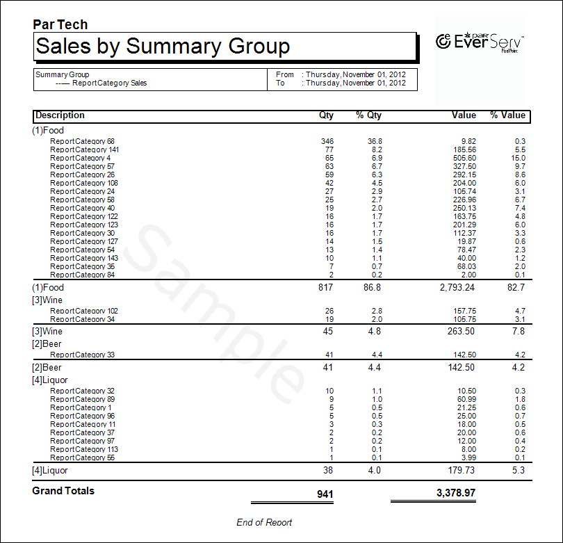 Sales By Summary Group Detailed