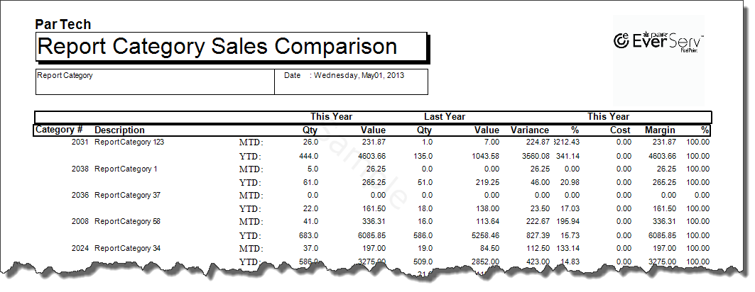 Sales Comparison By Category