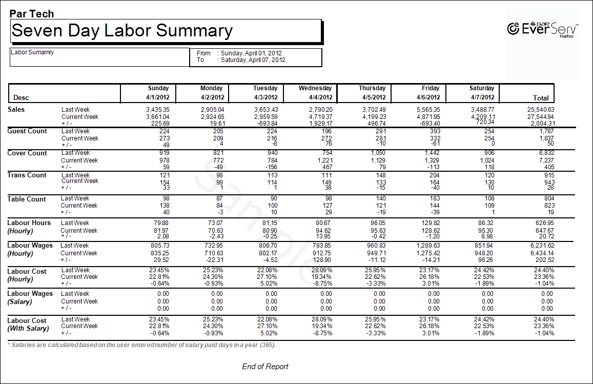 Seven Day Labor Summary