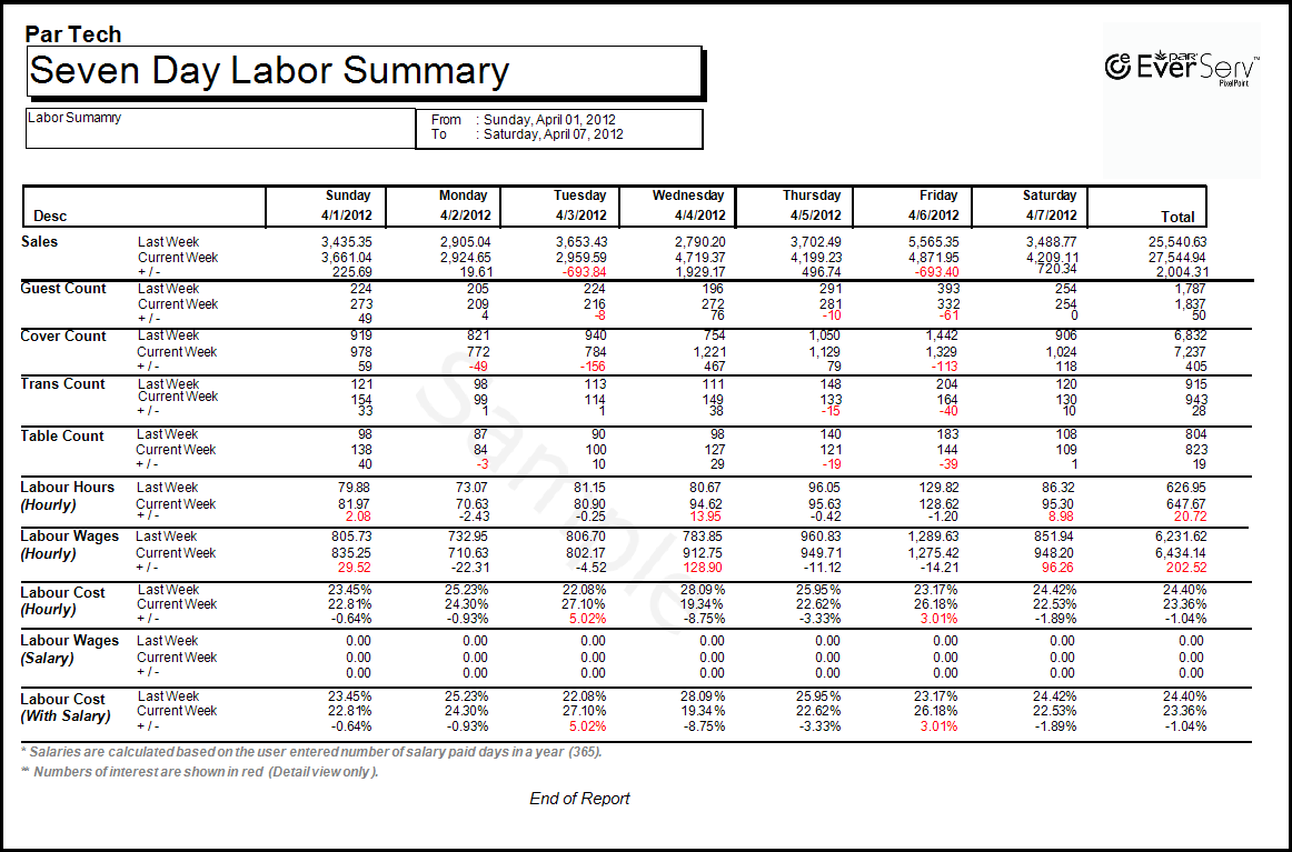 Seven Day Labor Summary Detailed