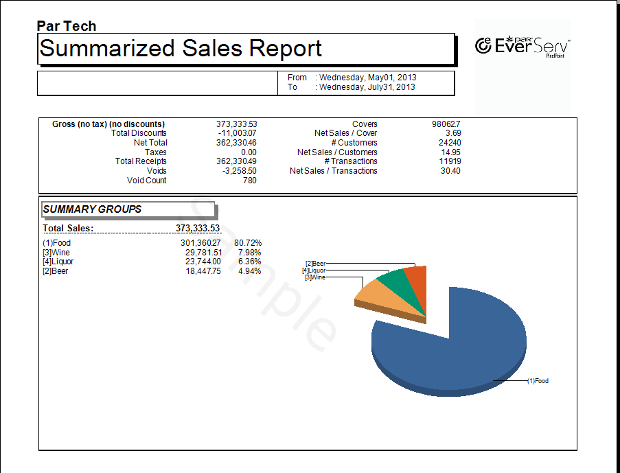 SummarizedSalesReport