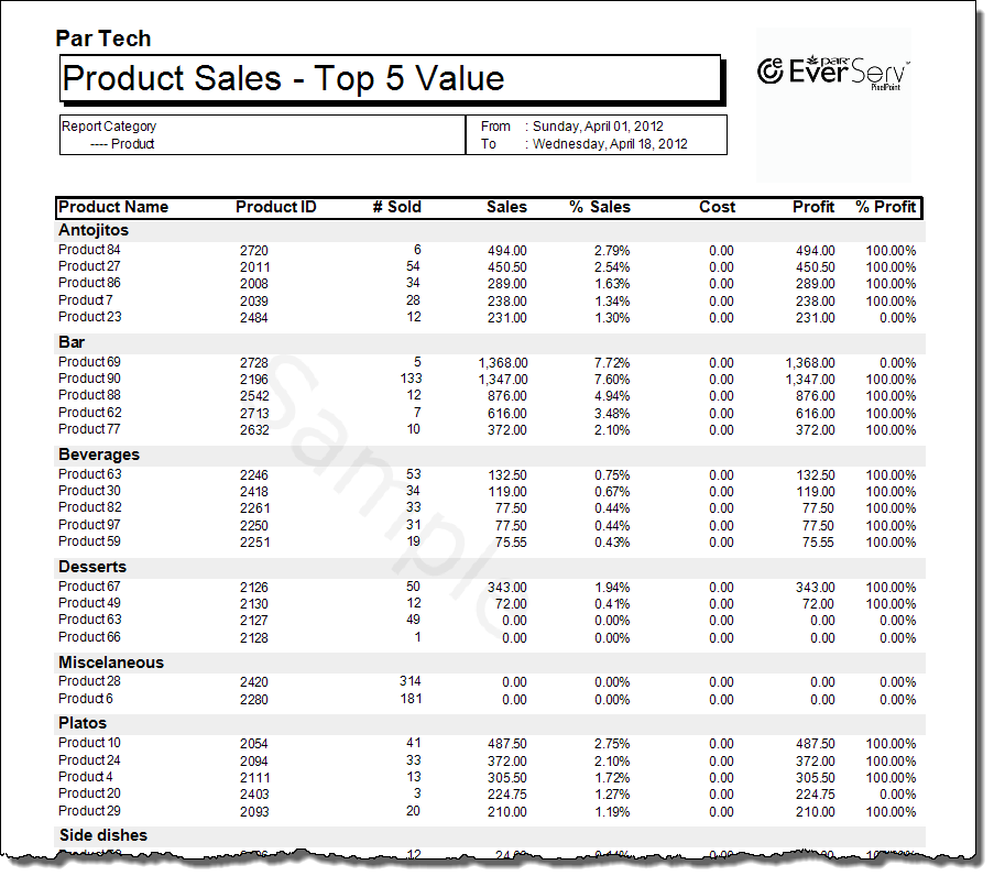 TopN Product Sales By Reports Cat-1