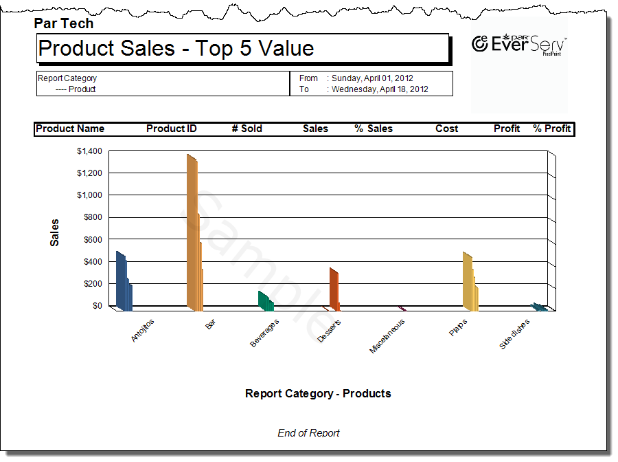 TopN Product Sales By Reports Cat-2