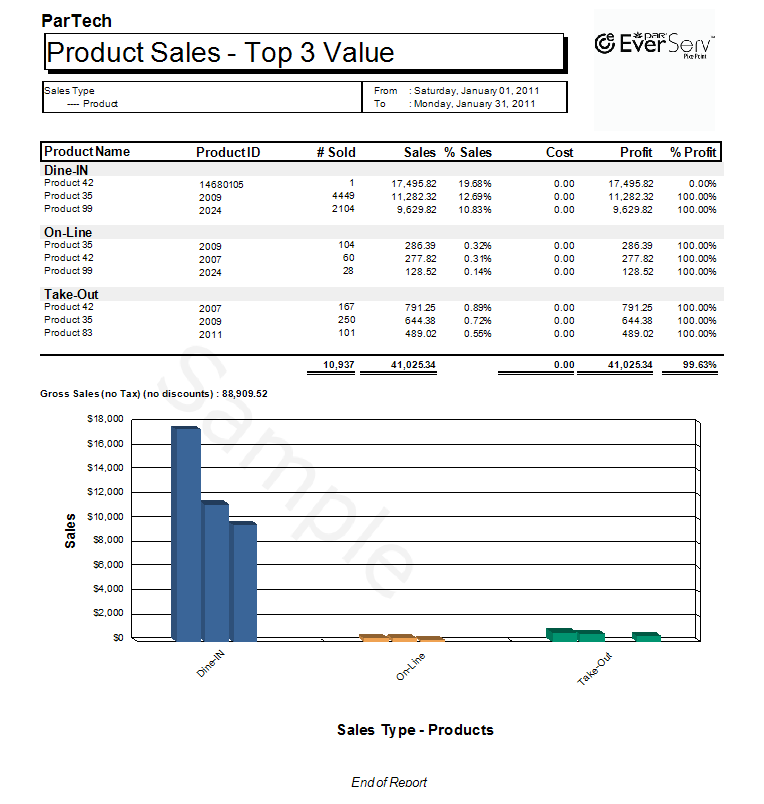 TopN Product Sales By Sales Type